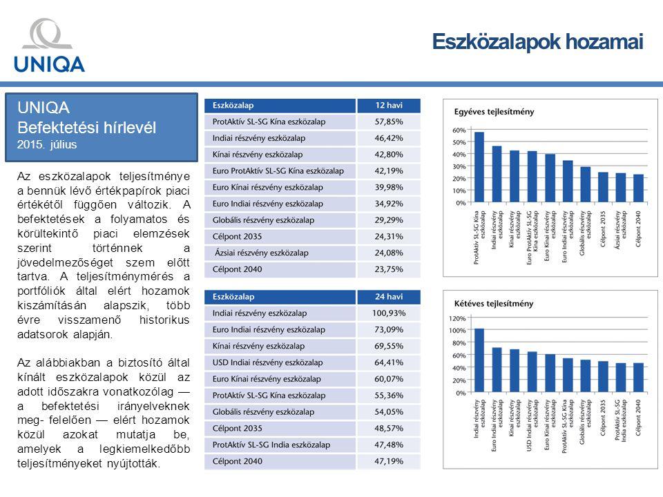 Eszközalapok hozamai Az eszközalapok teljesítménye a bennük lévő értékpapírok piaci értékétől függően változik.