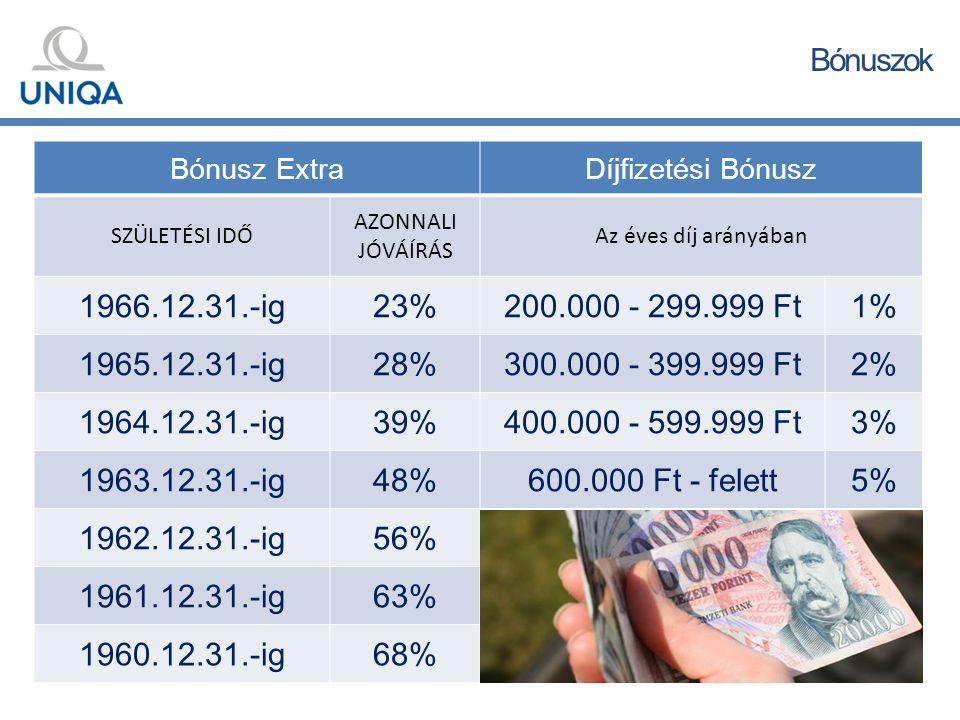 Bónuszok Bónusz ExtraDíjfizetési Bónusz SZÜLETÉSI IDŐ AZONNALI JÓVÁÍRÁS Az éves díj arányában 1966.12.31.-ig23%200.000 - 299.999 Ft1% 1965.12.31.-ig28%300.000 - 399.999 Ft2% 1964.12.31.-ig39%400.000 - 599.999 Ft3% 1963.12.31.-ig48%600.000 Ft - felett5% 1962.12.31.-ig56% 1961.12.31.-ig63% 1960.12.31.-ig68%