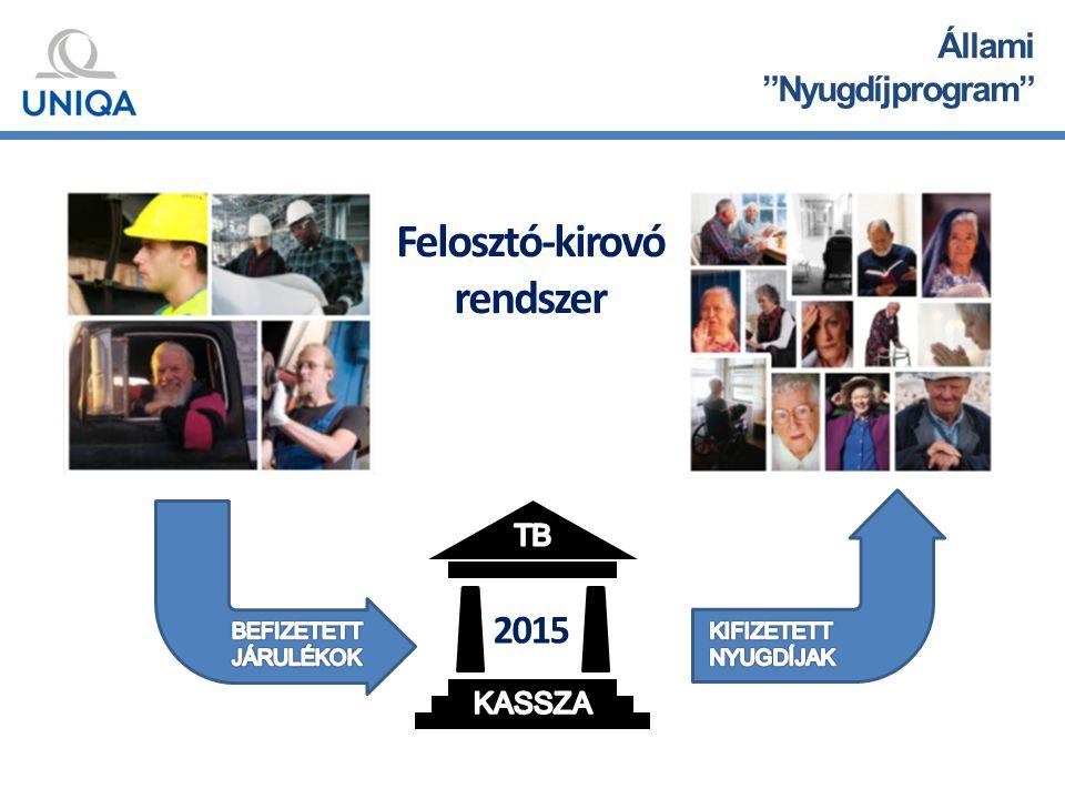 Állami Nyugdíjprogram 2015 Felosztó-kirovó rendszer