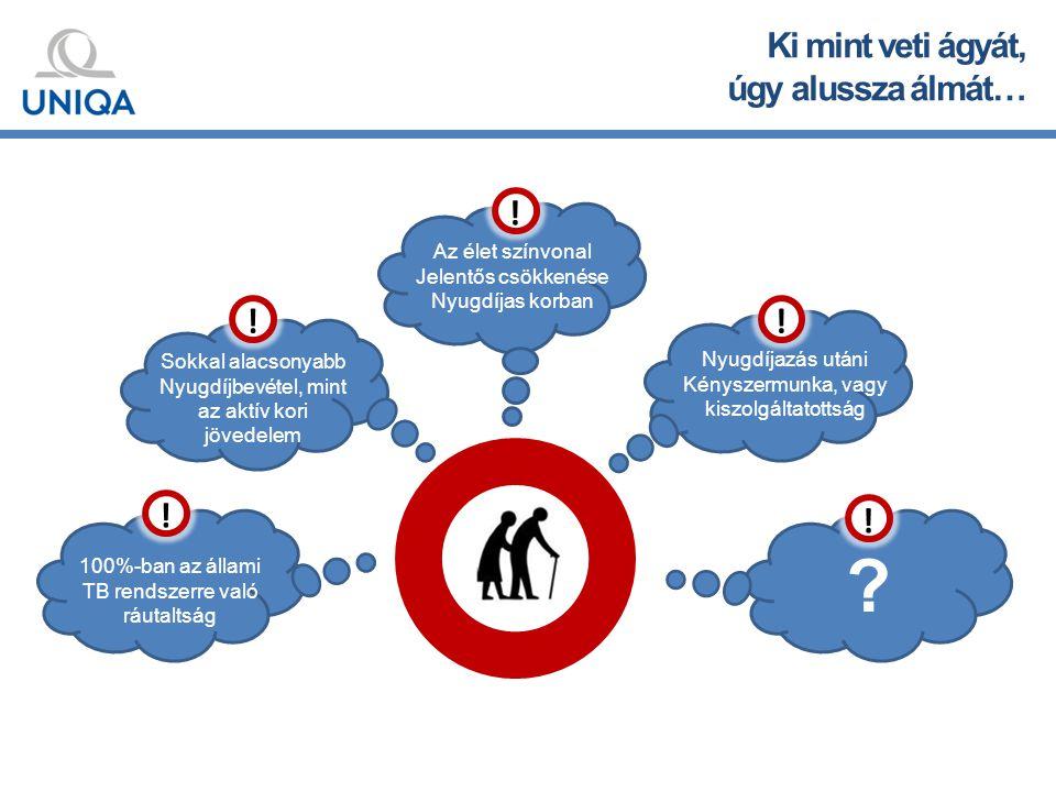 Költségek és TKM, adózási tájékoztató 10 évre 15 évre 20 évre 3,59– 5,60%3,07 – 5,07%2,48 – 4,48% A nyugdíjbiztosításokra vonatkozó TKM szabályozásnak megfelel a Érdekvédelem termék TKM mutatója magánszemély 280.000 Ft / év Nyugdíjbiztosítás Önkéntes nyugdíjpénztár Nyugdíj- előtakarékossági számla