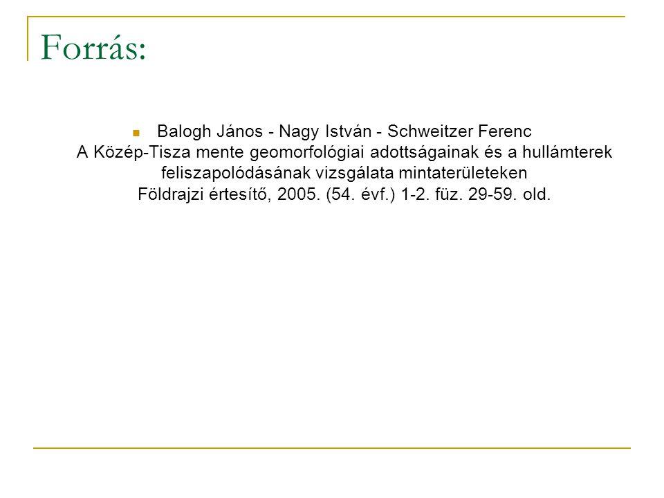 Forrás: Balogh János - Nagy István - Schweitzer Ferenc A Közép-Tisza mente geomorfológiai adottságainak és a hullámterek feliszapolódásának vizsgálata mintaterületeken Földrajzi értesítő, 2005.