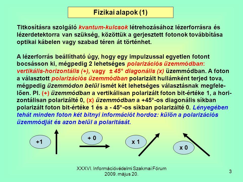 XXXVI.Információvédelmi Szakmai Fórum 2009. május 20.