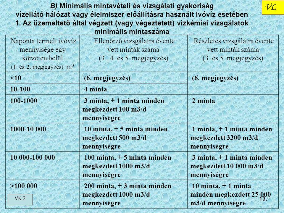 VL VK-2 13. B) Minimális mintavételi és vizsgálati gyakoriság vízellátó hálózat vagy élelmiszer előállításra használt ivóvíz esetében 1. Az üzemeltető