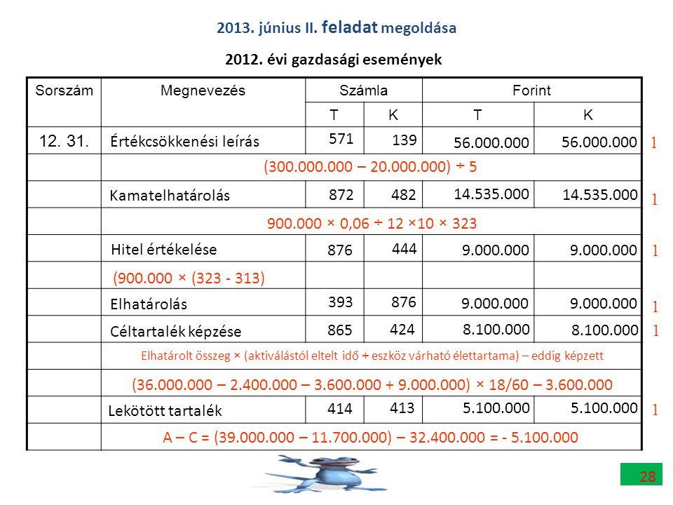 SorszámMegnevezésSzámlaForint TKTK 12. 31. 2012. évi gazdasági események 56.000.000 9.000.000 571 139 876 444 1 1 2013. június II. feladat megoldása 1