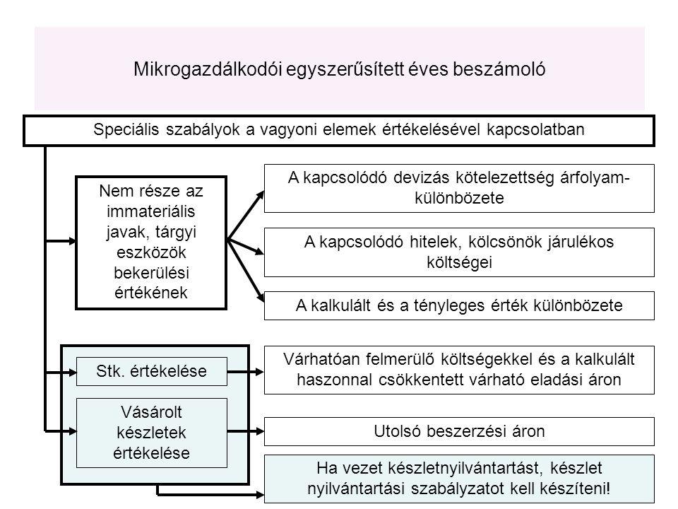 Speciális szabályok a vagyoni elemek értékelésével kapcsolatban Nem része az immateriális javak, tárgyi eszközök bekerülési értékének Stk. értékelése