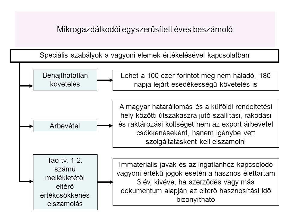 Speciális szabályok a vagyoni elemek értékelésével kapcsolatban Behajthatatlan követelés Árbevétel Lehet a 100 ezer forintot meg nem haladó, 180 napja lejárt esedékességű követelés is A magyar határállomás és a külföldi rendeltetési hely közötti útszakaszra jutó szállítási, rakodási és raktározási költséget nem az export árbevétel csökkenéseként, hanem igénybe vett szolgáltatásként kell elszámolni Tao-tv.