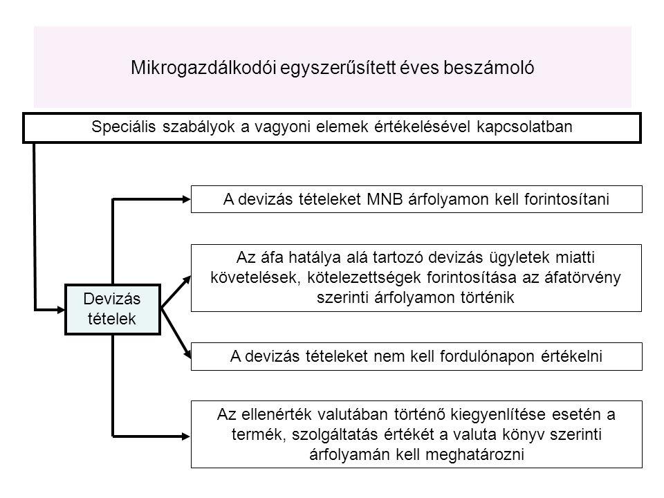 Speciális szabályok a vagyoni elemek értékelésével kapcsolatban A devizás tételeket nem kell fordulónapon értékelni A devizás tételeket MNB árfolyamon kell forintosítani Az áfa hatálya alá tartozó devizás ügyletek miatti követelések, kötelezettségek forintosítása az áfatörvény szerinti árfolyamon történik Devizás tételek Az ellenérték valutában történő kiegyenlítése esetén a termék, szolgáltatás értékét a valuta könyv szerinti árfolyamán kell meghatározni Mikrogazdálkodói egyszerűsített éves beszámoló