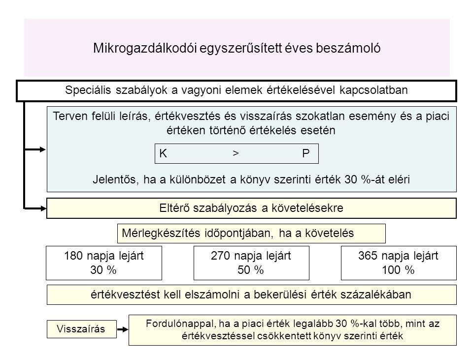 Terven felüli leírás, értékvesztés és visszaírás szokatlan esemény és a piaci értéken történő értékelés esetén K > P Jelentős, ha a különbözet a könyv