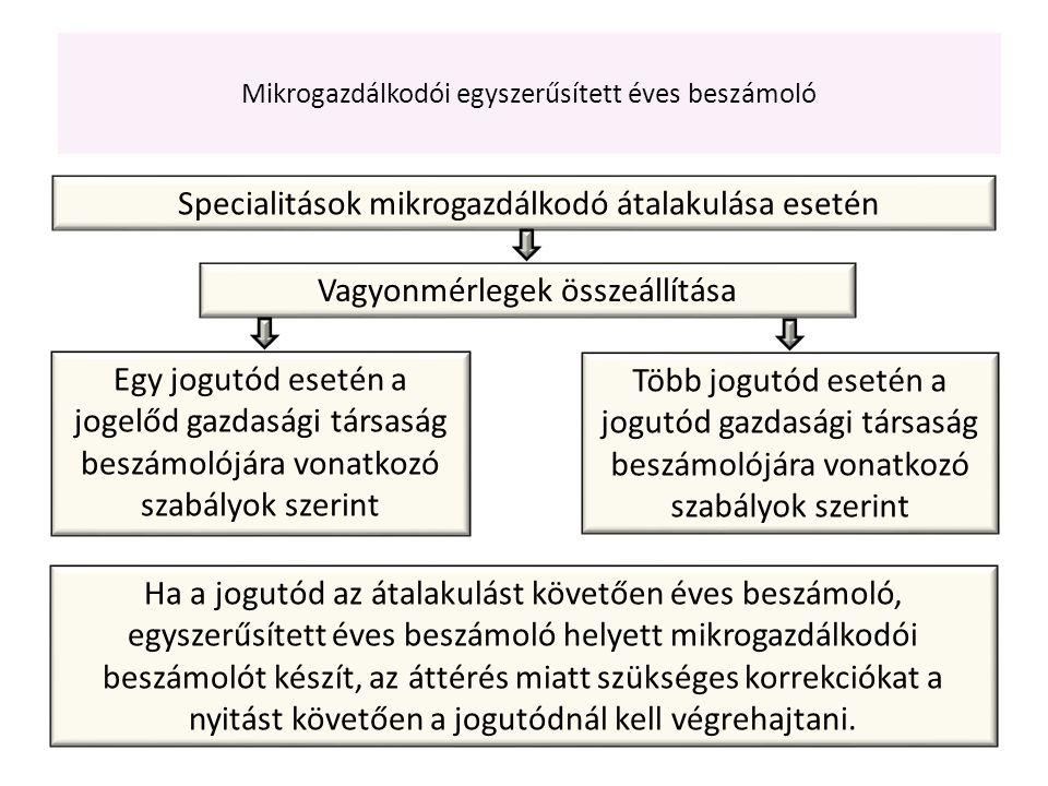 Specialitások mikrogazdálkodó átalakulása esetén Vagyonmérlegek összeállítása Egy jogutód esetén a jogelőd gazdasági társaság beszámolójára vonatkozó szabályok szerint Több jogutód esetén a jogutód gazdasági társaság beszámolójára vonatkozó szabályok szerint Ha a jogutód az átalakulást követően éves beszámoló, egyszerűsített éves beszámoló helyett mikrogazdálkodói beszámolót készít, az áttérés miatt szükséges korrekciókat a nyitást követően a jogutódnál kell végrehajtani.