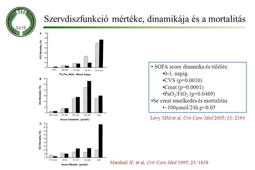Szervdiszfunkció mértéke, dinamikája és a mortalitás Marshall JC et al. Crit Care Med 1995; 23: 1638 SOFA score dinamika és túlélés: 0-1. napig CVS (p