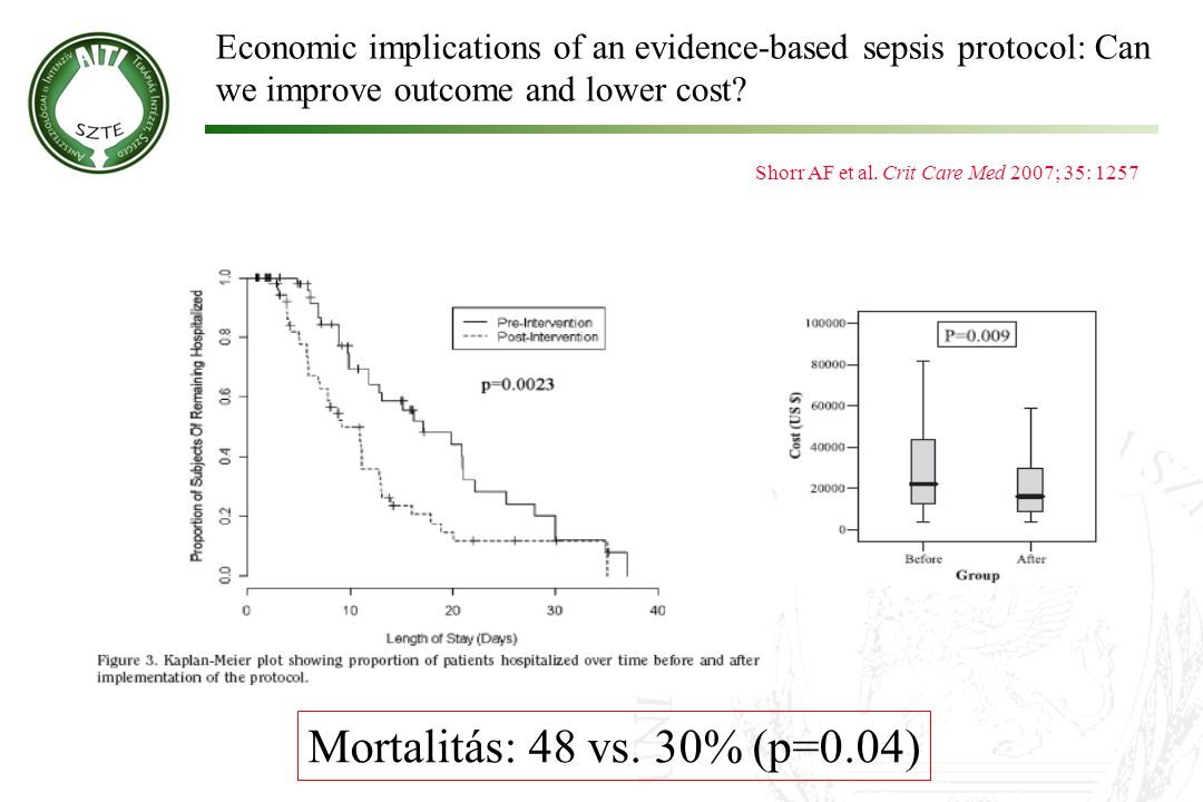 Economic implications of an evidence-based sepsis protocol: Can we improve outcome and lower cost? Shorr AF et al. Crit Care Med 2007; 35: 1257 Mortal