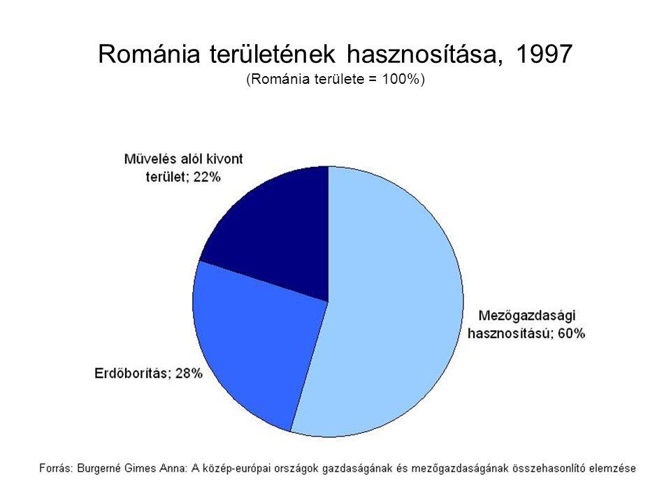 Románia területének hasznosítása, 1997 (Románia területe = 100%)