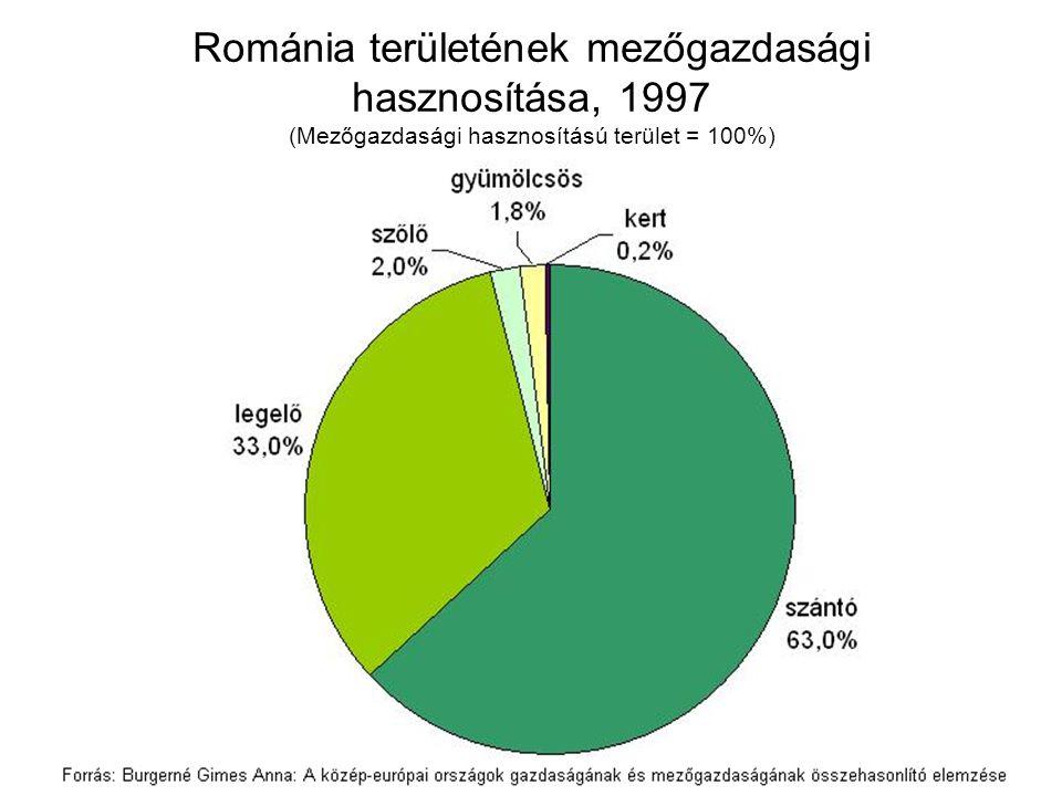 Románia területének mezőgazdasági hasznosítása, 1997 (Mezőgazdasági hasznosítású terület = 100%)