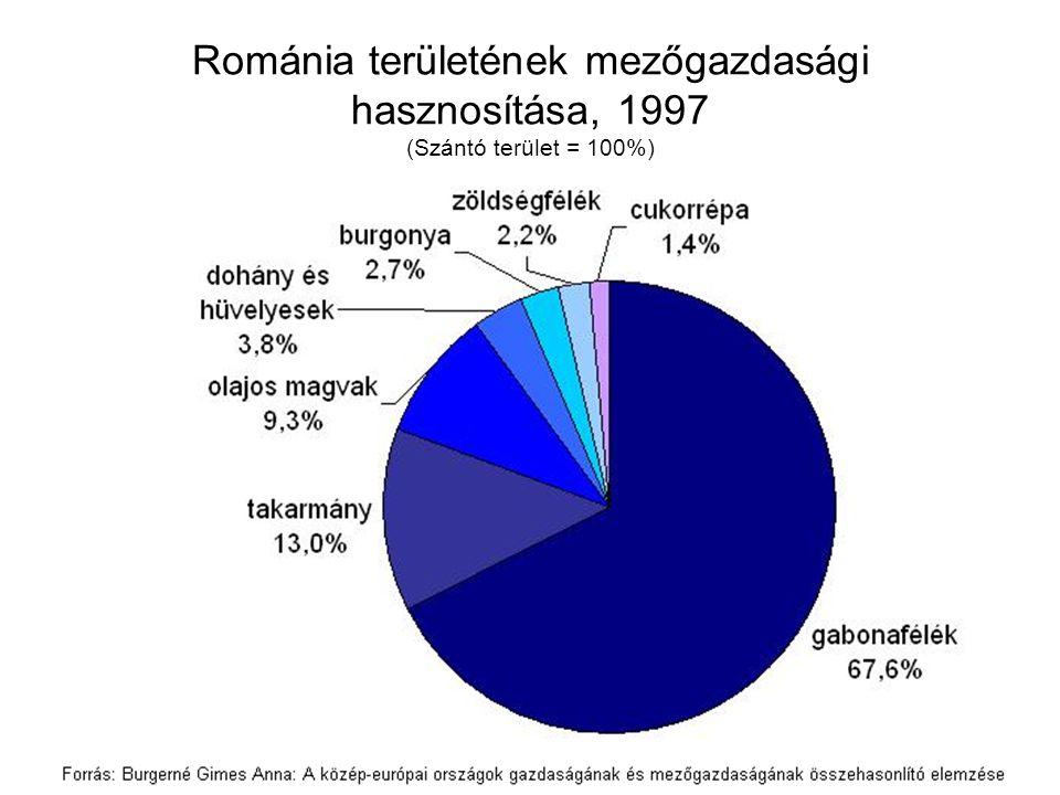 Románia területének mezőgazdasági hasznosítása, 1997 (Szántó terület = 100%)