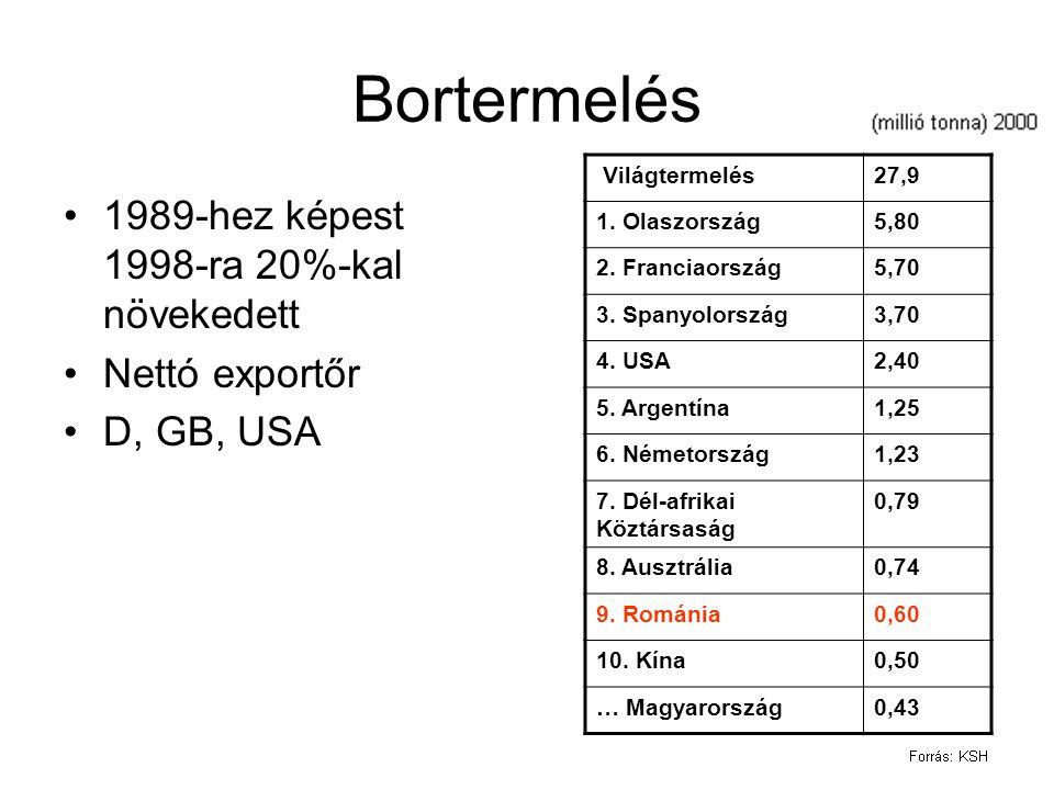 Bortermelés 1989-hez képest 1998-ra 20%-kal növekedett Nettó exportőr D, GB, USA Világtermelés27,9 1. Olaszország5,80 2. Franciaország5,70 3. Spanyolo