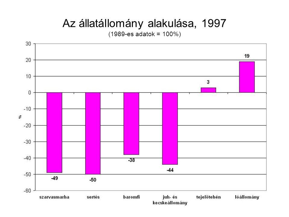Az állatállomány alakulása, 1997 (1989-es adatok = 100%)