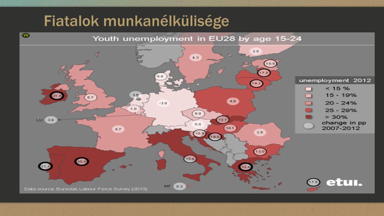 Fiatalok munkanélkülisége