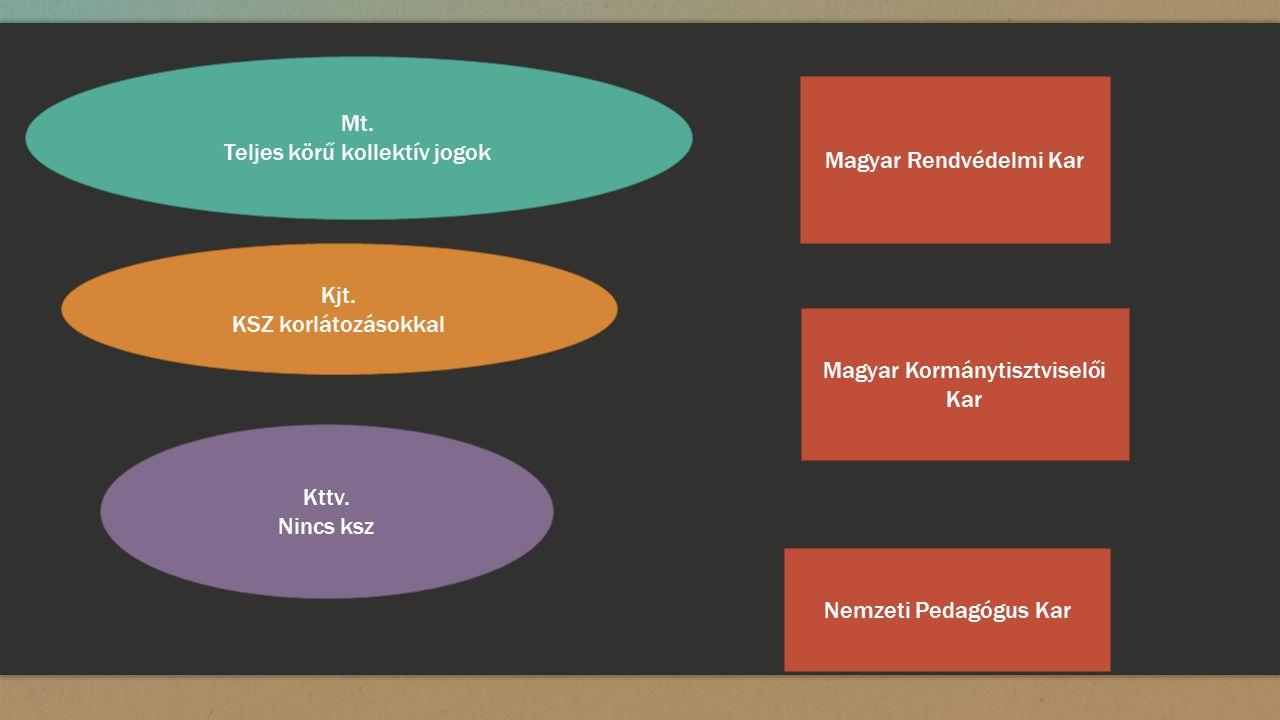 Mt. Teljes körű kollektív jogok Kjt. KSZ korlátozásokkal Kttv.