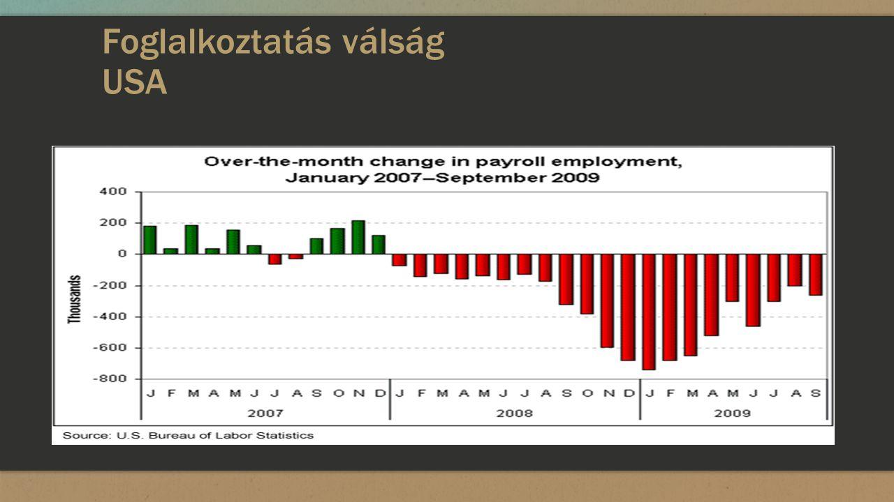 Foglalkoztatás válság USA