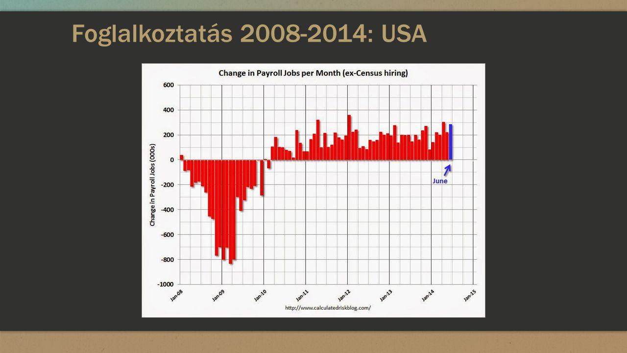 Foglalkoztatás 2008-2014: USA