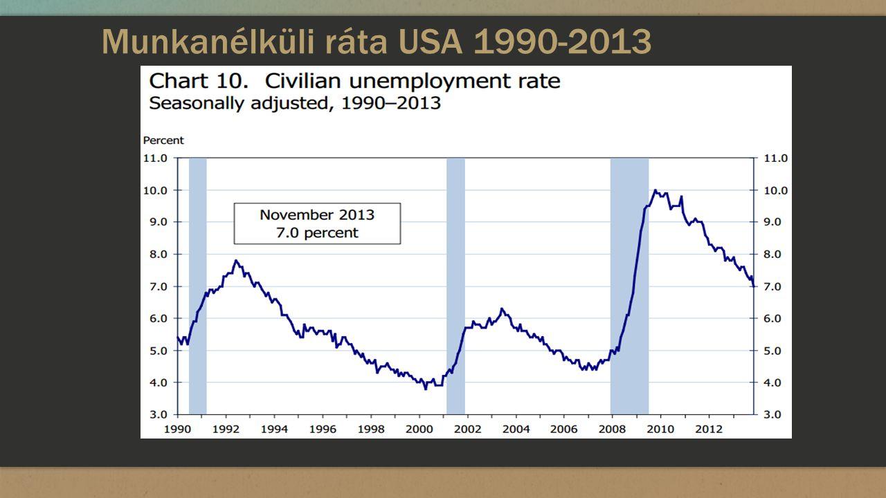 Munkanélküli ráta USA 1990-2013