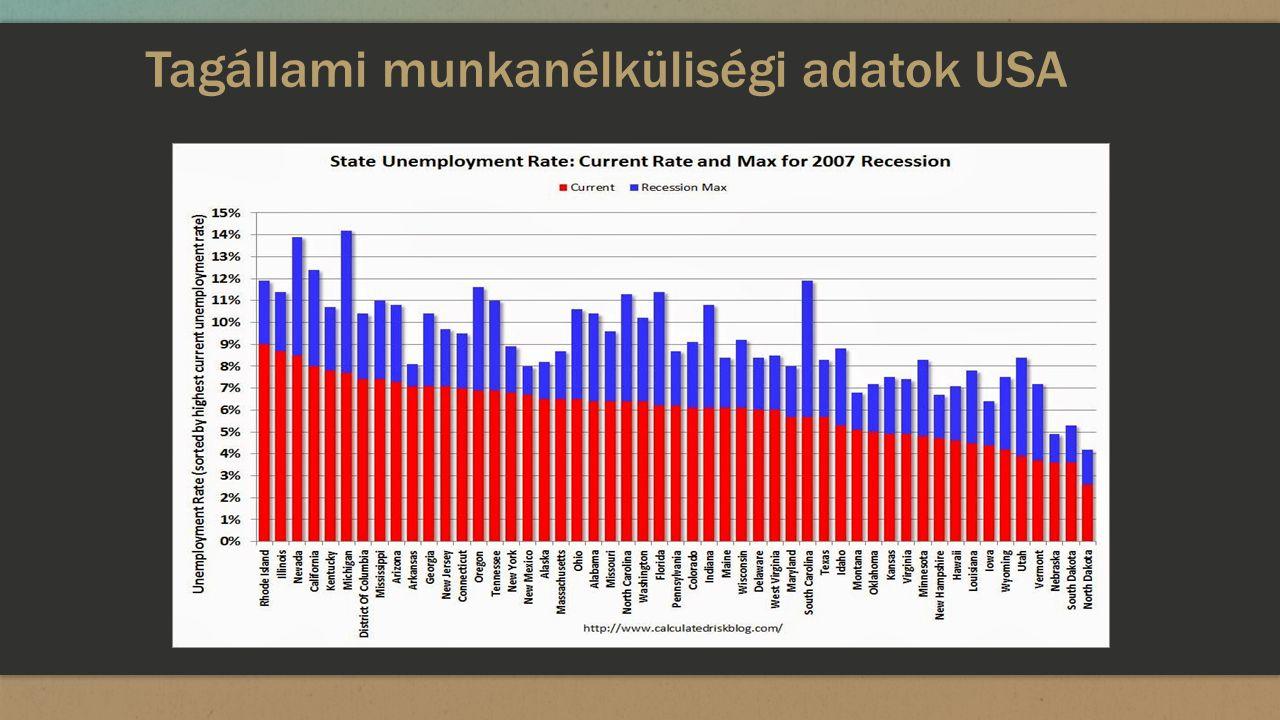 Tagállami munkanélküliségi adatok USA