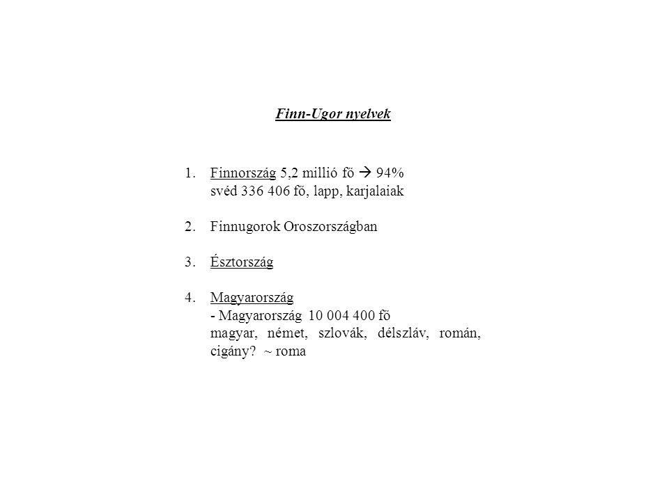 Finnugor nyelvet beszélő népek a volt Szovjetunióban NépekLélekszám (ezer fő)Arányszámuk (%) 1970197919701979 Észtek100710206865 Mordvinok126311923435 Udmurtok7047145234 Márik5996225144 Komik4754789229 Karélok1461383712 Hantik21 elenyésző Manysik7,77,6elenyésző + kihaltak: vepszek, vótok, lívek, merják, muromák, stb.