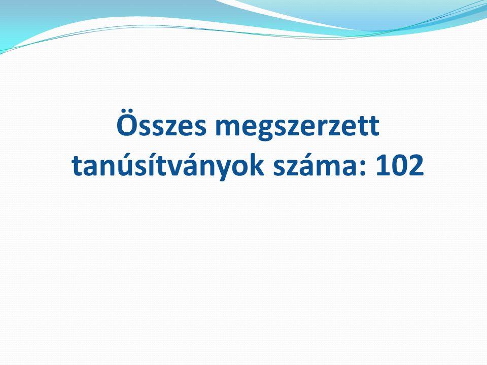 Összes megszerzett tanúsítványok száma: 102