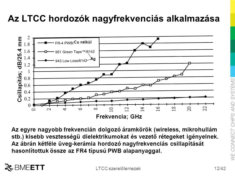 /42 Az LTCC hordozók nagyfrekvenciás alkalmazása LTCC szerelőlemezek 12 Frekvencia; GHz Csillapítás; dB/25.4 mm Cu nélkül Ag Az egyre nagyobb frekvenc