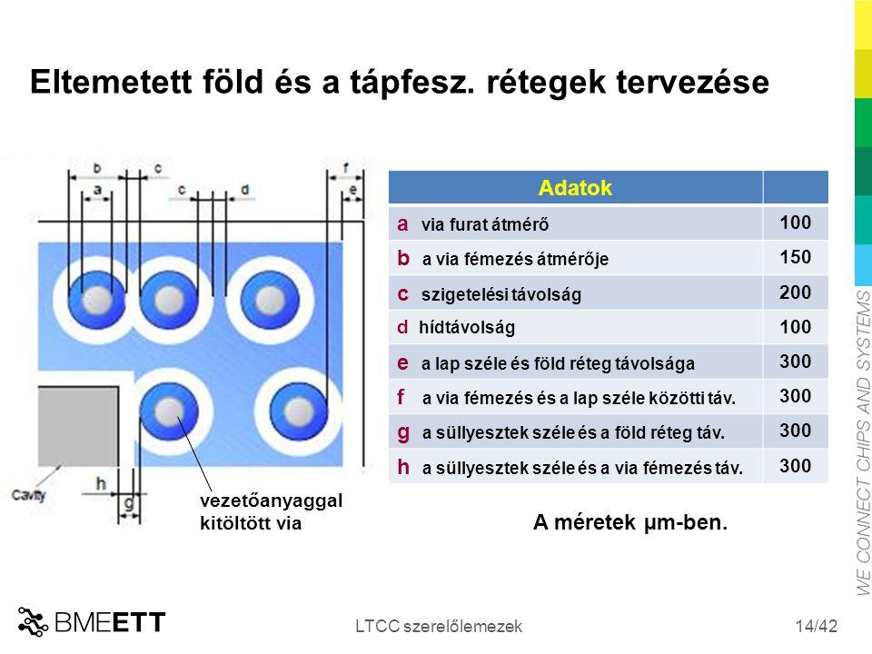 /42 Eltemetett föld és a tápfesz. rétegek tervezése LTCC szerelőlemezek 14 Adatok a via furat átmérő 100 b a via fémezés átmérője 150 c szigetelési tá