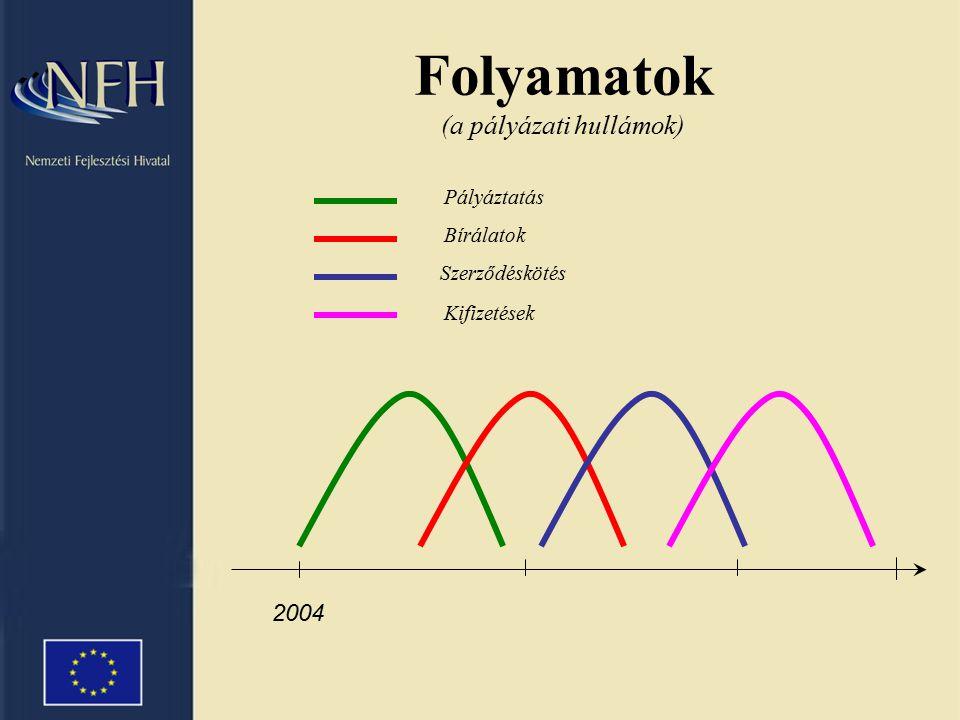 Folyamatok (a pályázati hullámok) 2004 Pályáztatás Bírálatok Szerződéskötés Kifizetések