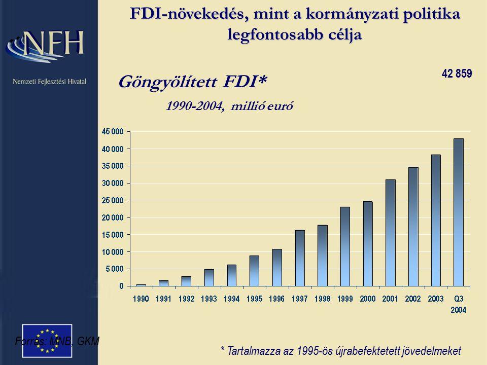 Forrás: MNB, GKM * Tartalmazza az 1995-ös újrabefektetett jövedelmeket Göngyölített FDI* 1990-2004, millió euró 42 859 FDI-növekedés, mint a kormányzati politika legfontosabb célja
