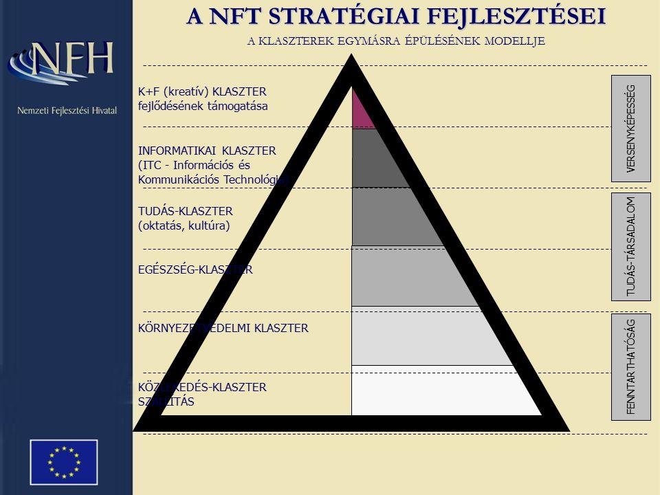 A NFT STRATÉGIAI FEJLESZTÉSEI A KLASZTEREK EGYMÁSRA ÉPÜLÉSÉNEK MODELLJE VERSENYKÉPESSÉG FENNTARTHATÓSÁG TUDÁS-TÁRSADALOM K+F (kreatív) KLASZTER fejlődésének támogatása INFORMATIKAI KLASZTER (ITC - Információs és Kommunikációs Technológia) TUDÁS-KLASZTER (oktatás, kultúra) EGÉSZSÉG-KLASZTER KÖRNYEZETVÉDELMI KLASZTER KÖZLEKEDÉS-KLASZTER SZÁLLÍTÁS