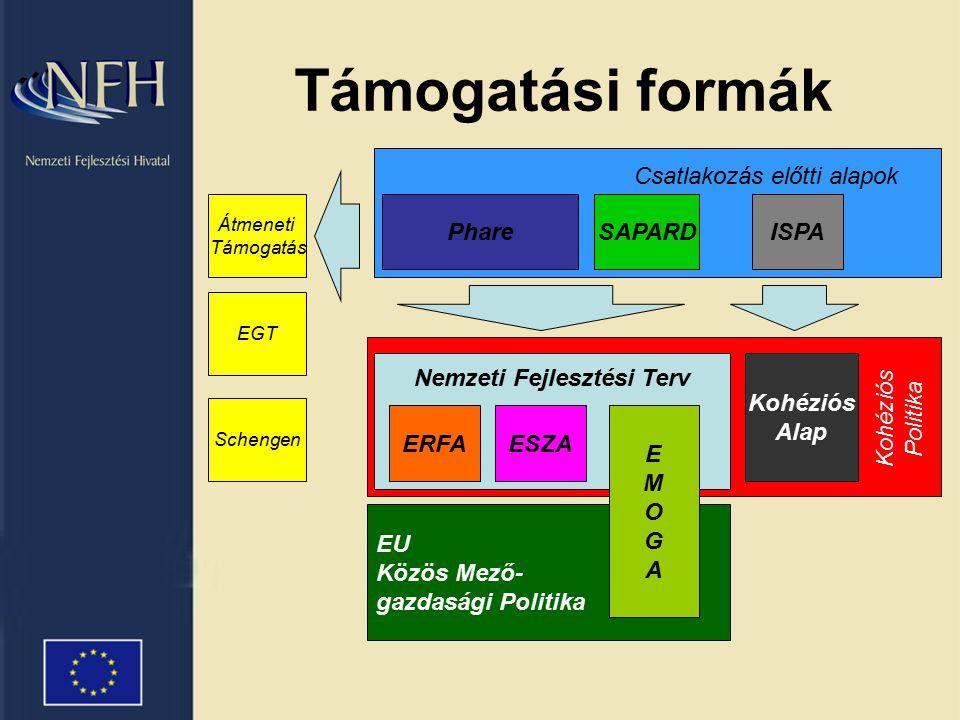 Támogatási formák Nemzeti Fejlesztési Terv Kohéziós Alap ERFAESZA EU Közös Mező- gazdasági Politika EMOGAEMOGA PhareSAPARDISPA Átmeneti Támogatás EGT Schengen Csatlakozás előtti alapok Kohéziós Politika