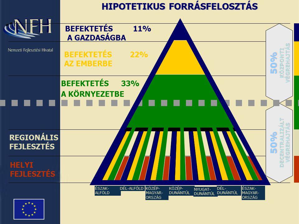 HIPOTETIKUS FORRÁSFELOSZTÁS 50% KÖZPONTI VÉGREHAJTÁS 50% DECENTRALIZÁLT VÉGREHAJTÁS REGIONÁLIS FEJLESZTÉS HELYI FEJLESZTÉS BEFEKTETÉS 33% A KÖRNYEZETBE BEFEKTETÉS22% AZ EMBERBE BEFEKTETÉS 11% A GAZDASÁGBA ÉSZAK- ALFÖLD DÉL-ALFÖLDKÖZÉP- MAGYAR- ORSZÁG KÖZÉP- DUNÁNTÚL NYUGAT- DUNÁNTÚL DÉL- DUNÁNTÚL ÉSZAK- MAGYAR- ORSZÁG