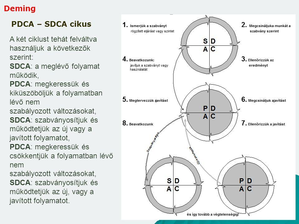 Deming PDCA – SDCA cikus A két ciklust tehát felváltva használjuk a következők szerint: SDCA: a meglévő folyamat működik, PDCA: megkeressük és kiküszö
