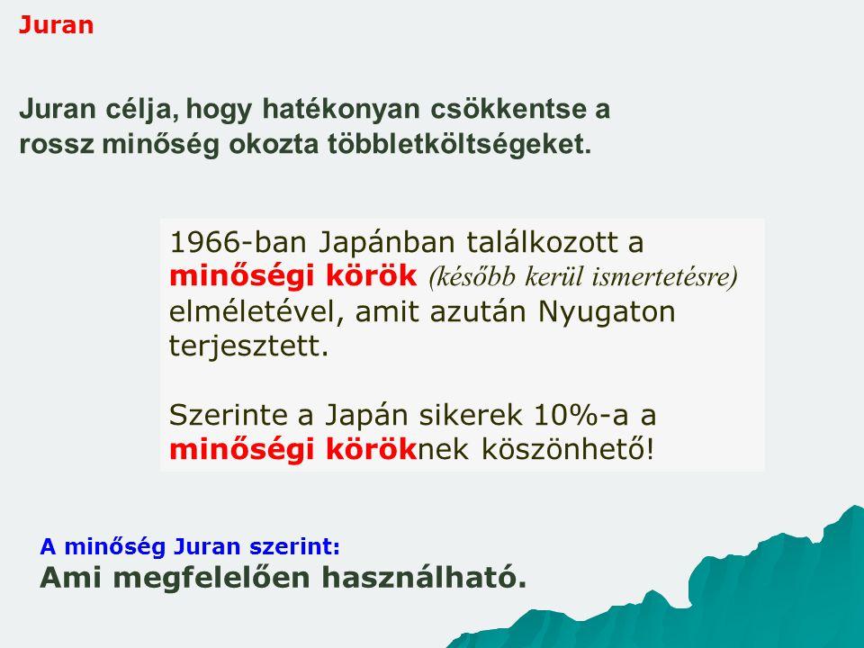 Juran Juran célja, hogy hatékonyan csökkentse a rossz minőség okozta többletköltségeket. A minőség Juran szerint: Ami megfelelően használható. 1966-ba