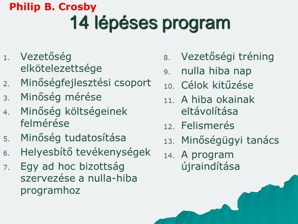 14 lépéses program 1. 1. Vezetőség elkötelezettsége 2. 2. Minőségfejlesztési csoport 3. 3. Minőség mérése 4. 4. Minőség költségeinek felmérése 5. 5. M