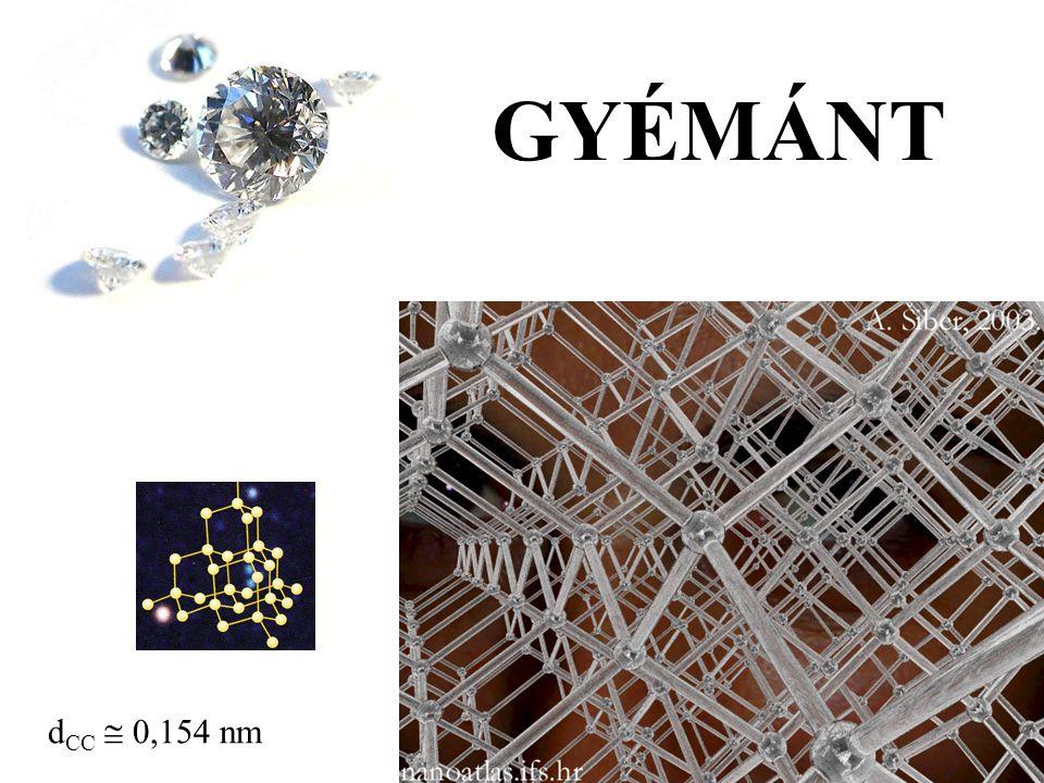 GYÉMÁNT d CC  0,154 nm