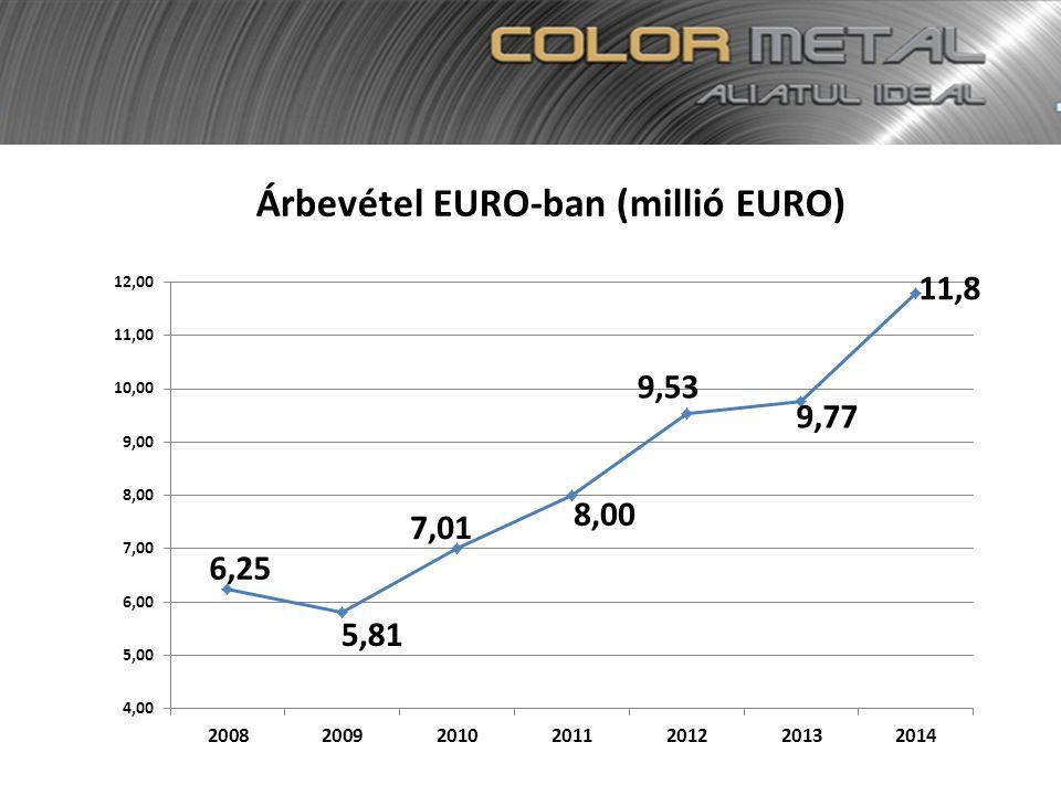 Árbevétel EURO-ban (millió EURO)