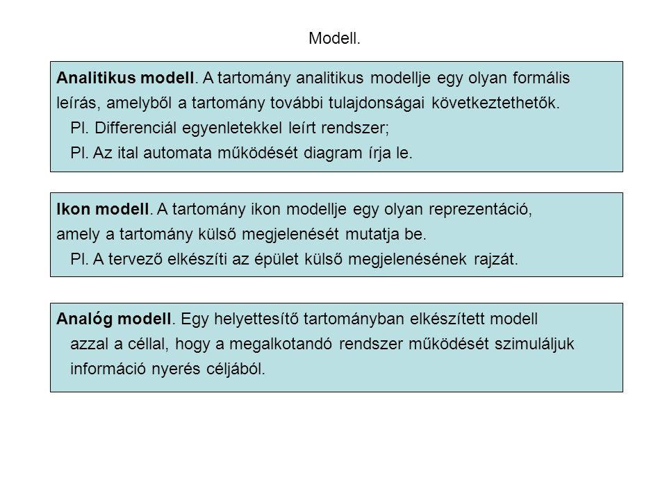 Modell. Analitikus modell.