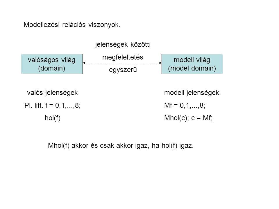Modellezési relációs viszonyok.