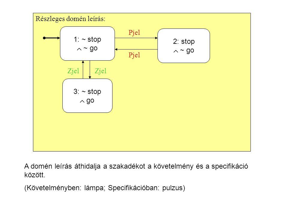 Részleges domén leírás: 1: ~ stop  ~ go 2: stop  ~ go 3: ~ stop  go Zjel Pjel A domén leírás áthidalja a szakadékot a követelmény és a specifikáció között.