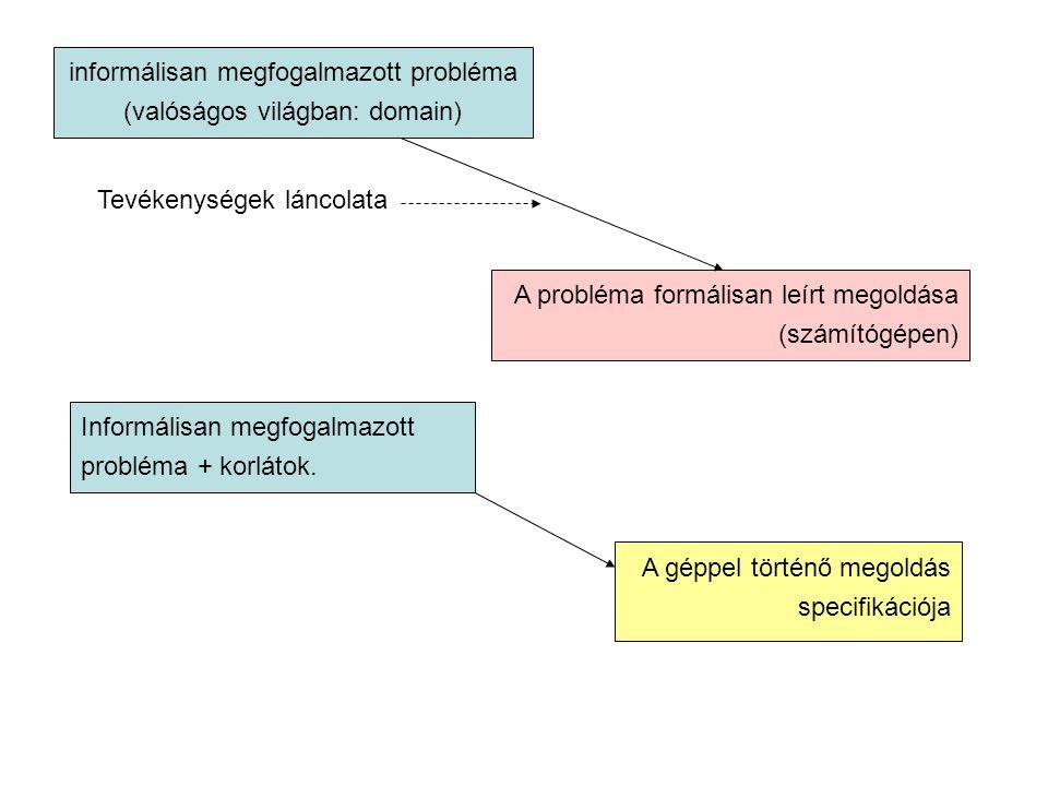 informálisan megfogalmazott probléma (valóságos világban: domain) A probléma formálisan leírt megoldása (számítógépen) Tevékenységek láncolata Informálisan megfogalmazott probléma + korlátok.