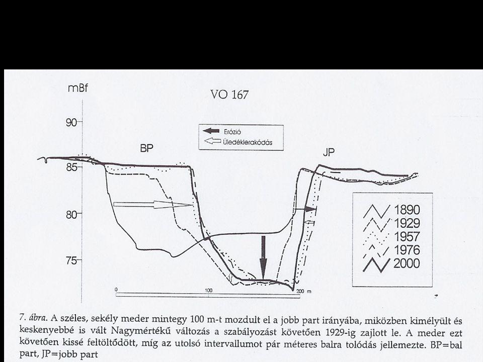 A folyószabályozás után Kanyarok átvágásával (Szolnok felett) keskenyebb, szimmetrikusabb lett és jobban bevágódott Antropogén hatásra nagy változások az első 60 év alatt Utána csak kismértékű, a meder természetes fejlődésével járó folyamatok Szolnok felett: az első 40 évben nőtt a vízáteresztő keresztmetszet, utána csökkent Szolnok alatt: kezdettől keresztmetszet-csökkenés