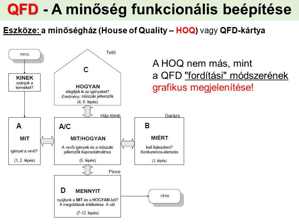 QFD QFD - A minőség funkcionális beépítése A HOQ nem más, mint a QFD