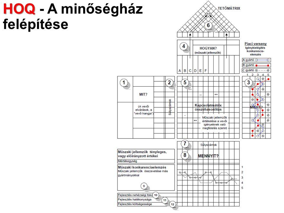 HOQ HOQ - A minőségház felépítése
