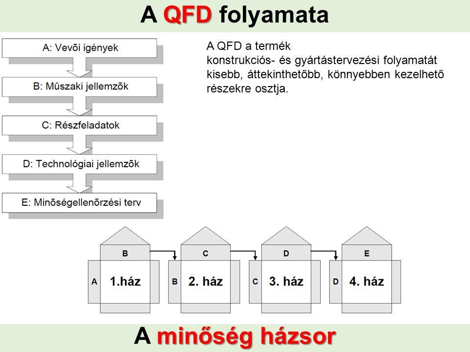 QFD A QFD folyamata A QFD a termék konstrukciós- és gyártástervezési folyamatát kisebb, áttekinthetőbb, könnyebben kezelhető részekre osztja. minőség