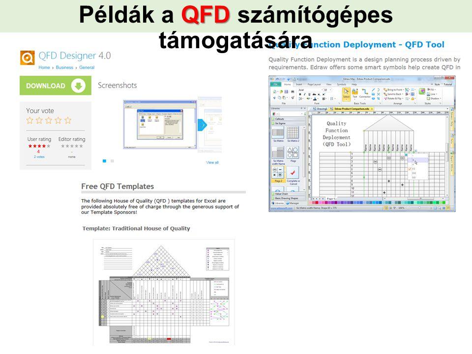 QFD Példák a QFD számítógépes támogatására