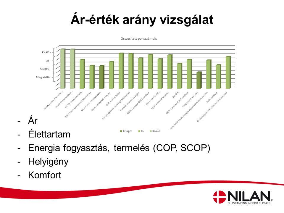 Ár-érték arány vizsgálat -Ár -Élettartam -Energia fogyasztás, termelés (COP, SCOP) -Helyigény -Komfort
